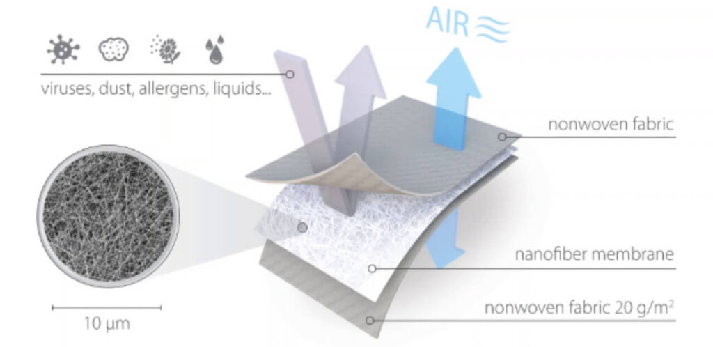 Nano Textile Mask Filter Layers
